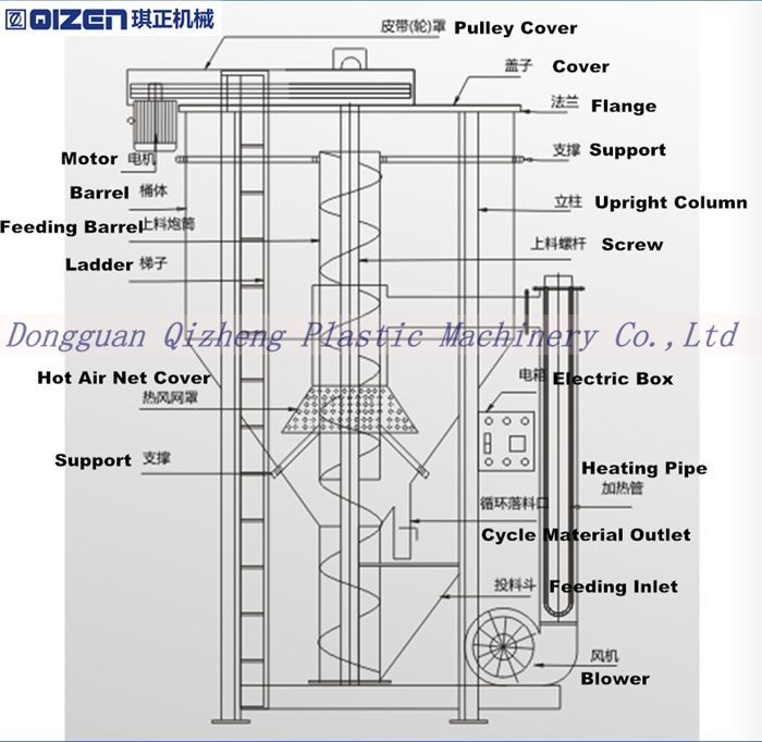 Double layer commercial mixer machine high speed mixer for plastic ccuart Choice Image